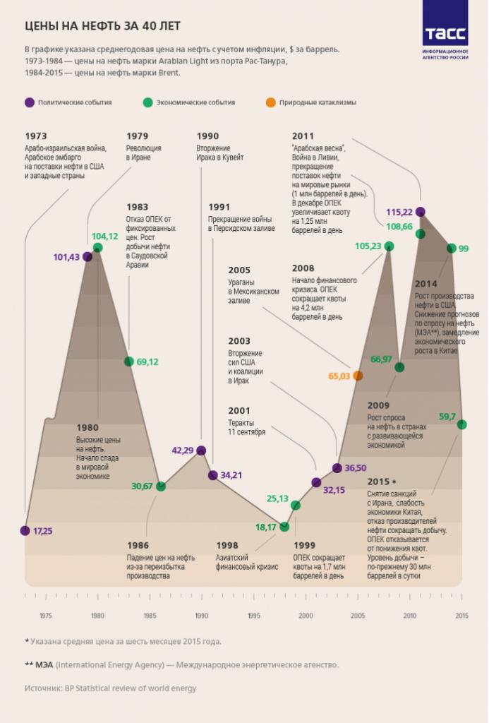 Цена на нефть онлайн