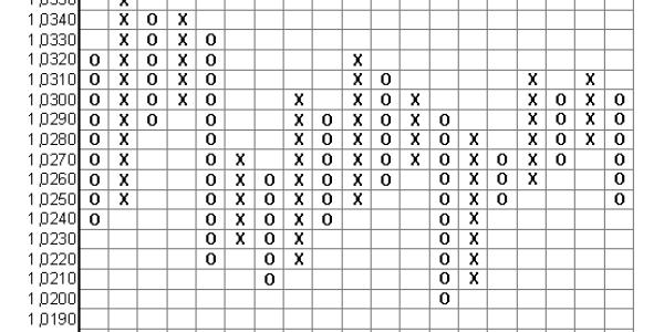 график крестики нолики форекс