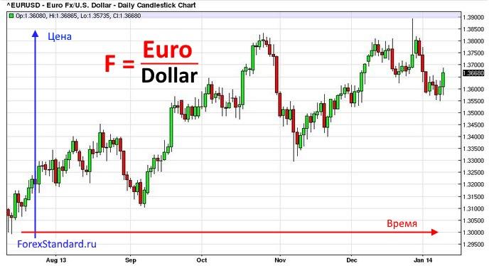 Forex евро форекс реквота