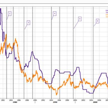 Продажа доллара при повышении ставки ФРС