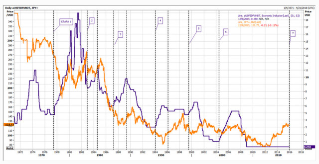 повышение ставки ФРС история