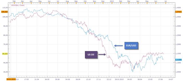 Взаимосвясь товарного рынка и рынка форекс