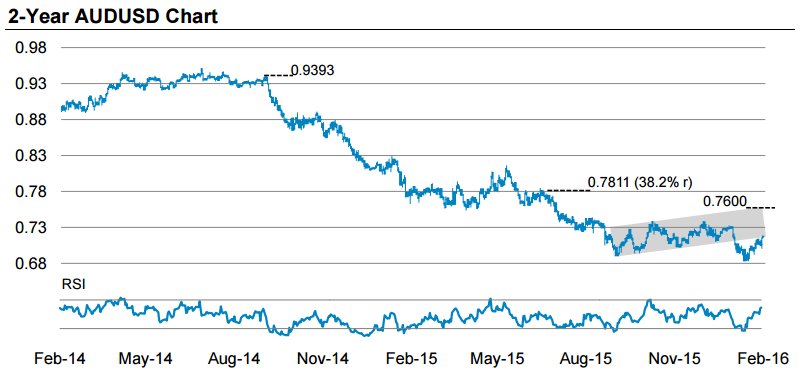 key levels on the aud usd from Morgan Stanley