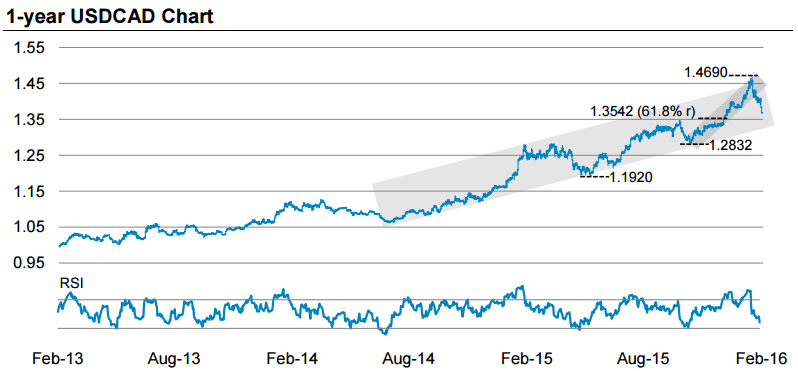 key levels on the usd cad from Morgan Stanley