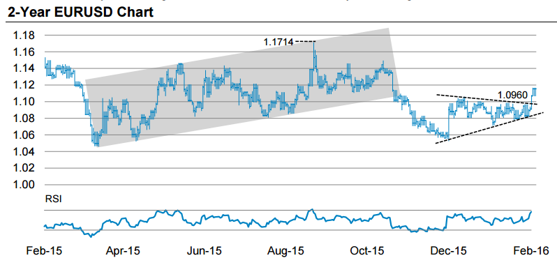 key levels on the eur usd from Morgan Stanley