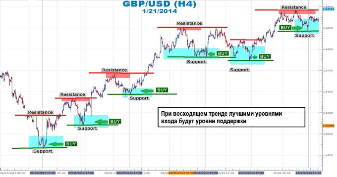 Пример поддержки в паре GBP USD H4