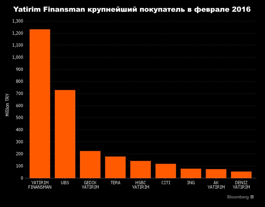 Yatirim-Finansman лидер рынка