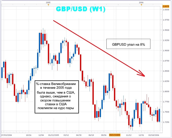 Interest_Rate_Expectaions_GBPUSD_2005