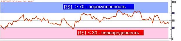 пример перекупленности/перепроданности RSI