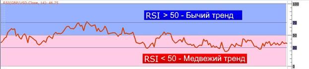 пример кроссовера RSI