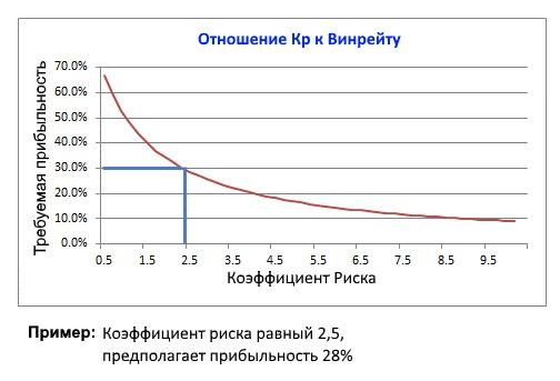 Диаграмма: Зависимость между Коэфициентом риска и Прибыльностью