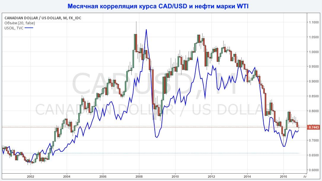 месячная корреляция курса CADUSD и нефти марки WTI